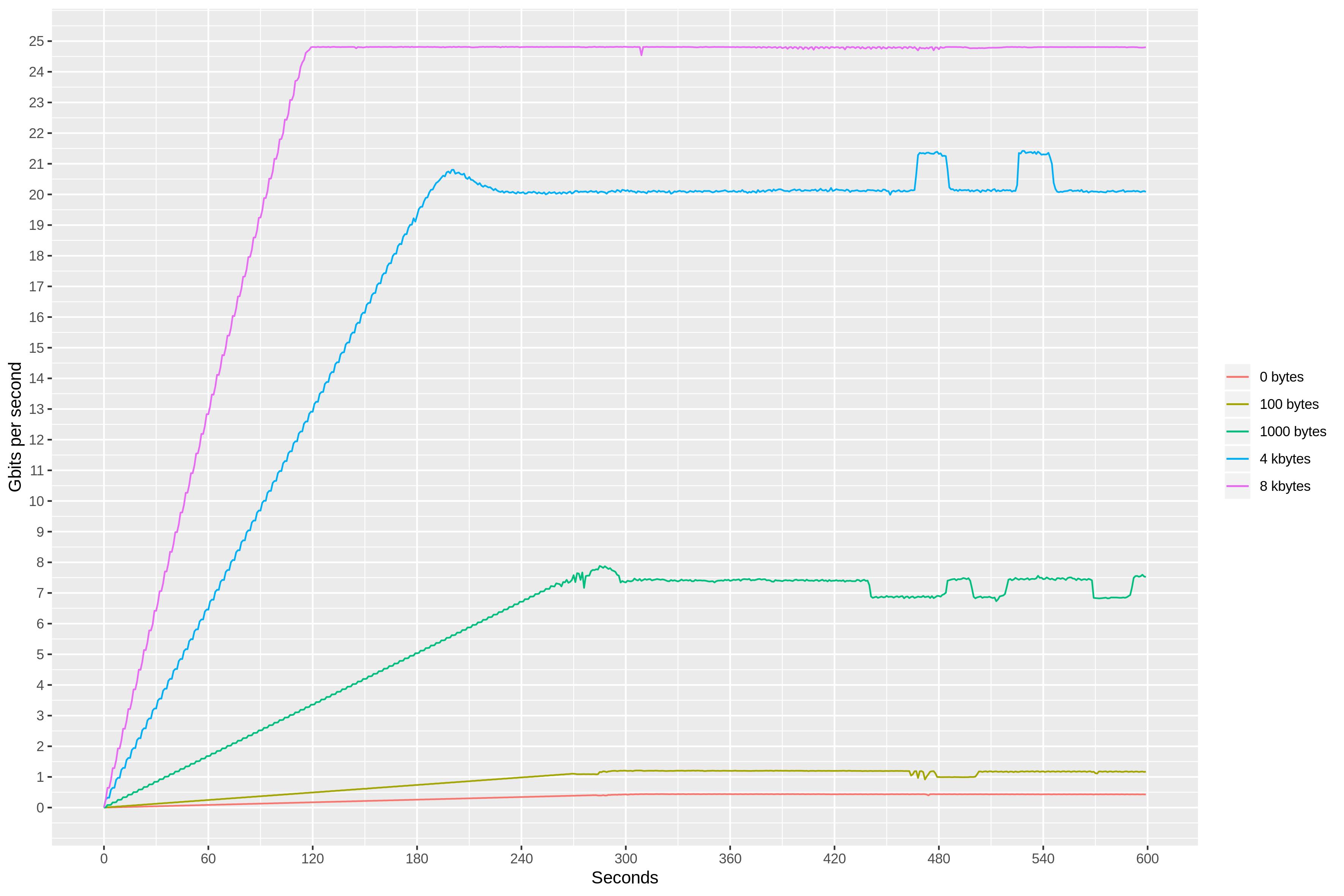 Performance Testing Framework