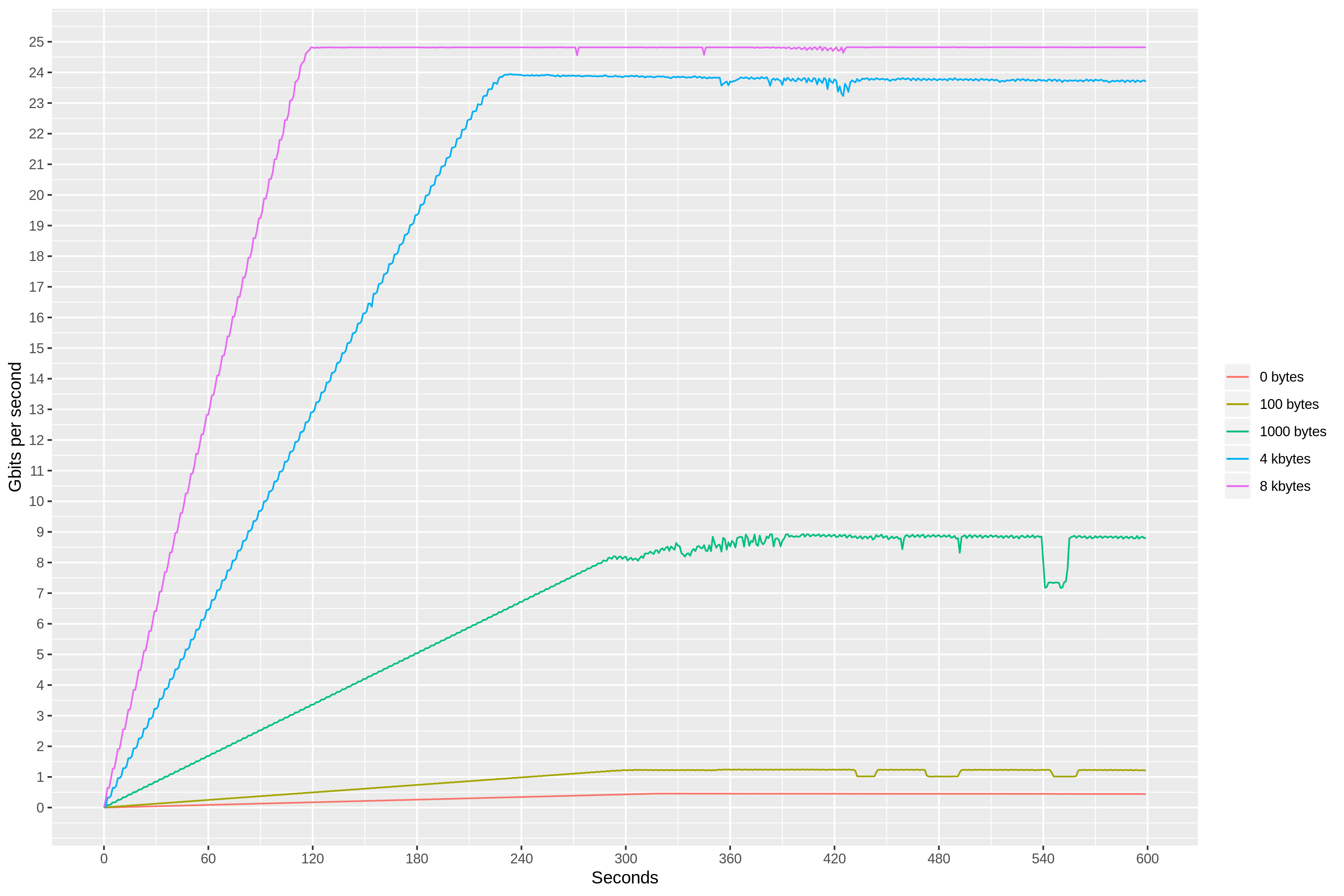 Packets-per-second limits in EC2